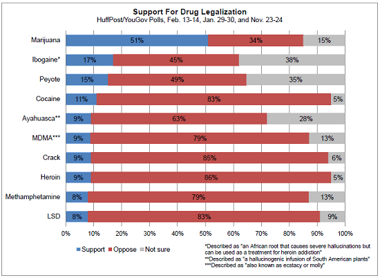 graph which drugs should america legalize next com photo via