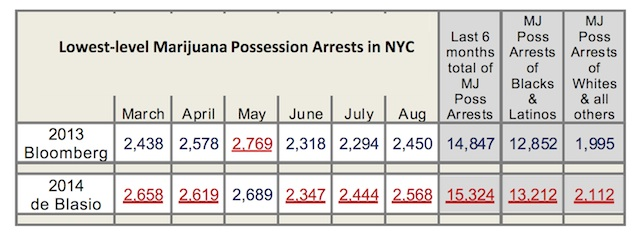 Marijuana Arrests Are on the Rise in De Blasio's New York