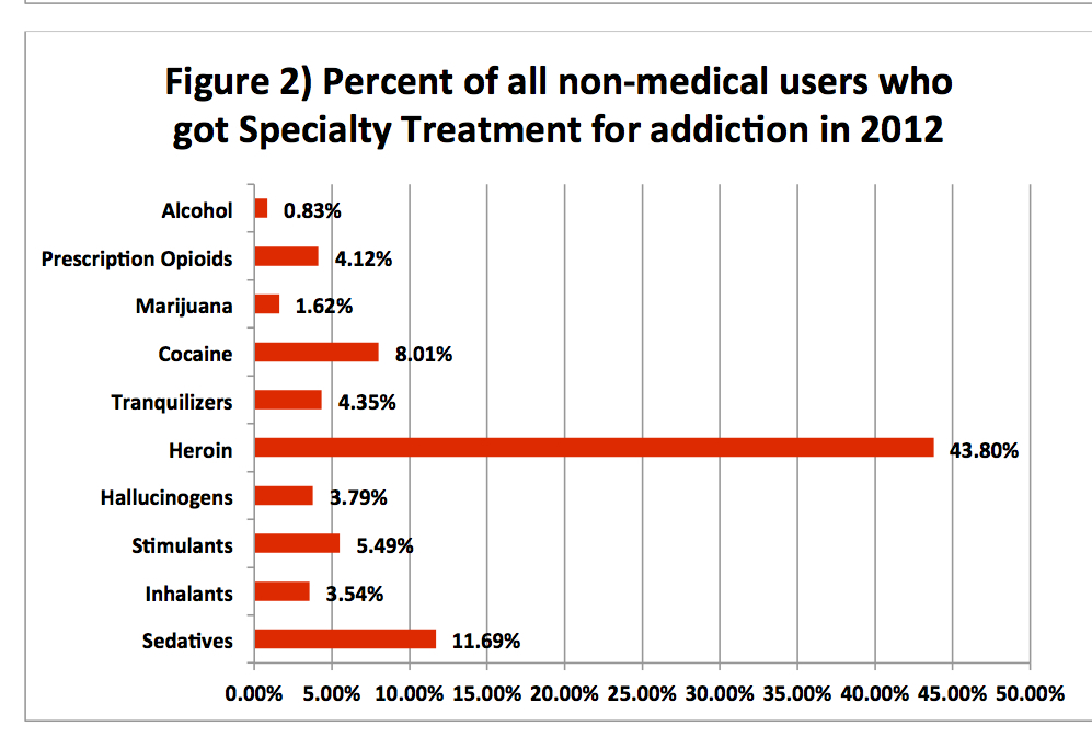 Who Gets Addiction Treatment in the US Chart 2