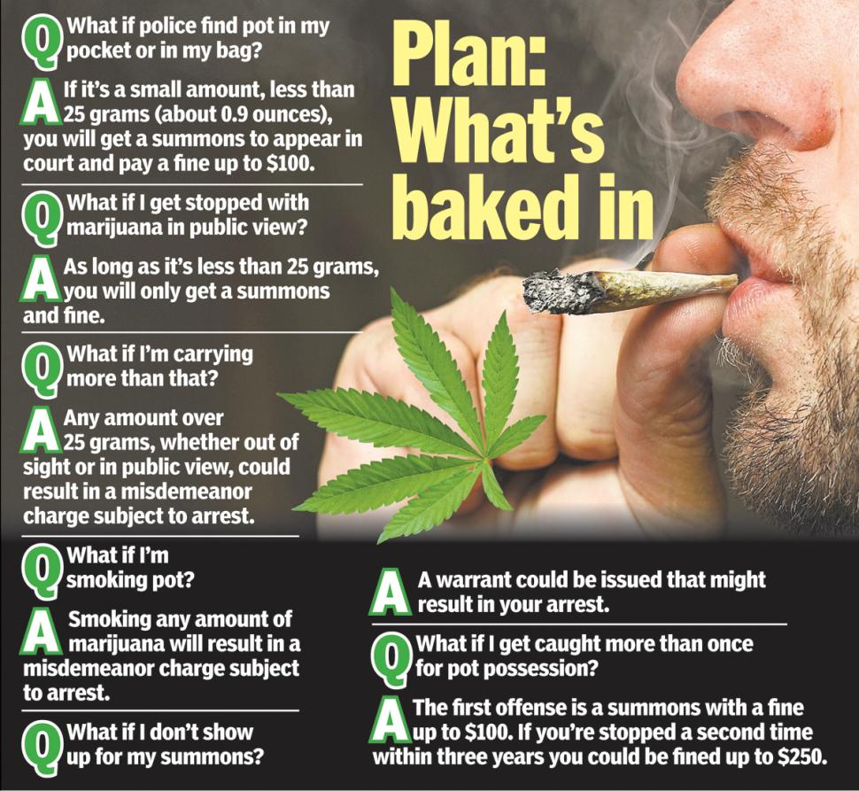Graphic: What NYC's New Marijuana Policy Means for You