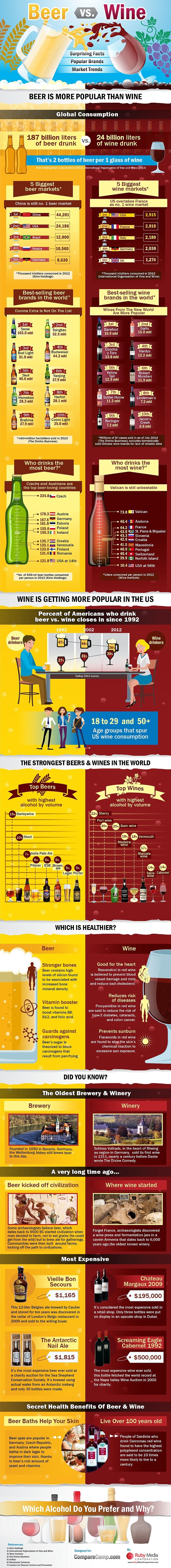 Graphic: Beer Beats Wine in Quest for World Domination