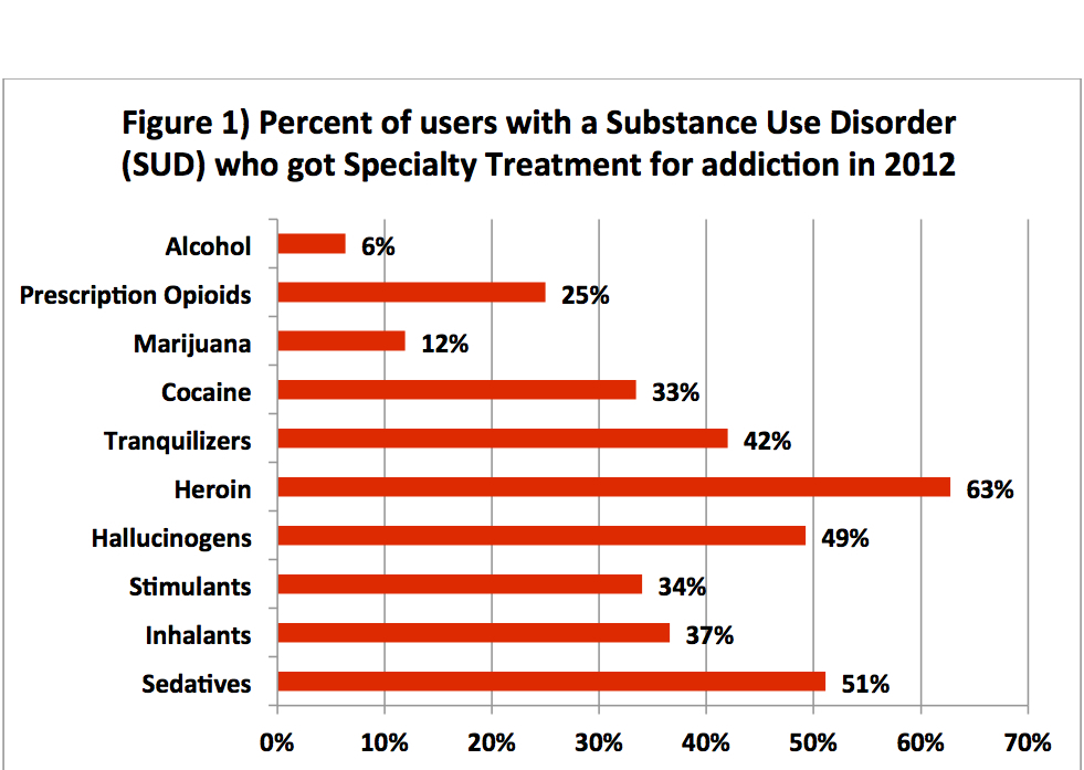 Who Gets Addiction Treatment in the US Chart 1