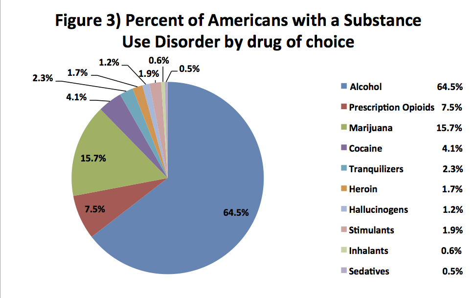 Who Gets Addiction Treatment in the US revised Chart 3