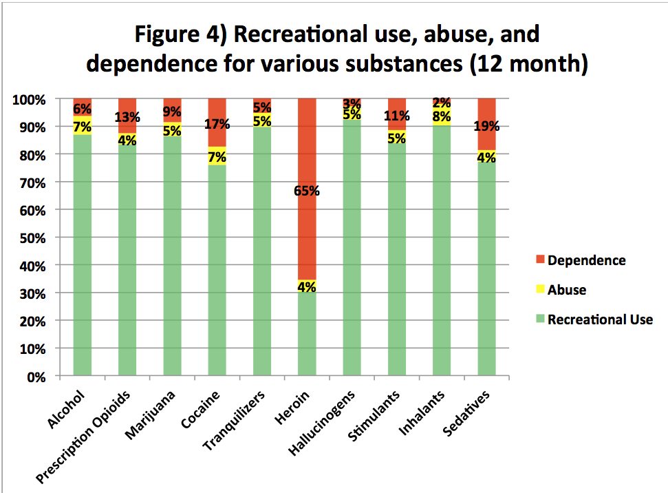 Who Gets Addiction Treatment in the US revised Chart 4