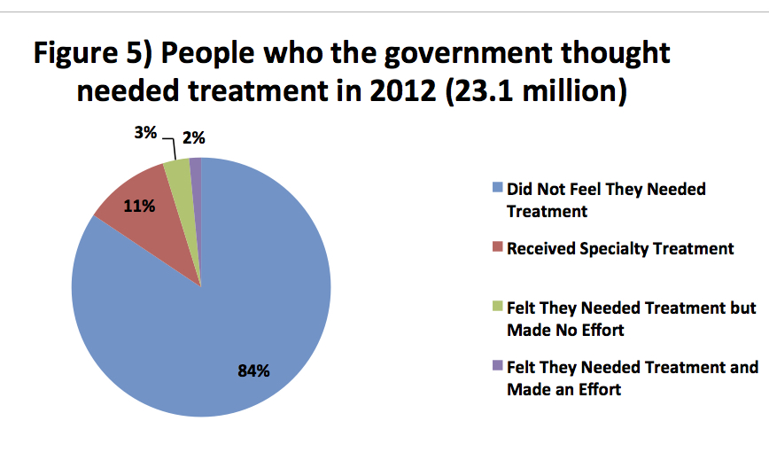 Who Gets Addiction Treatment in the US revised chart 5