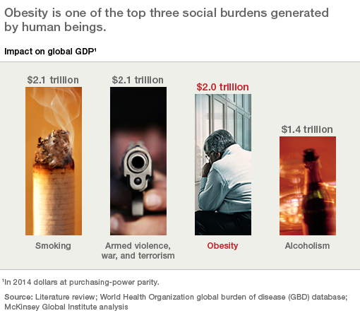 Graphic: Obesity Costs the World More Than Alcoholism