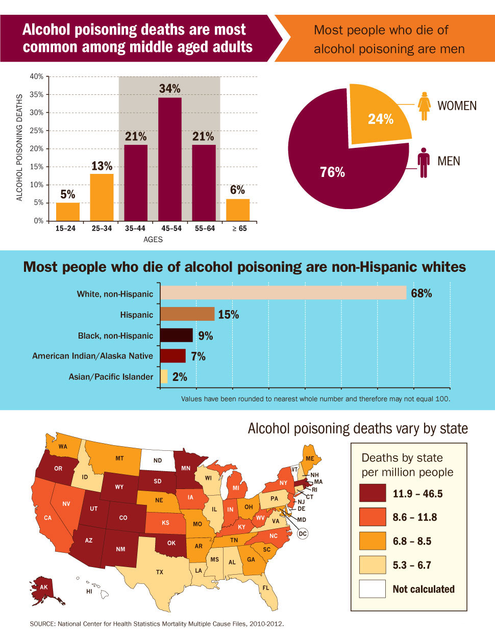 Graphic: Who Is at Highest Risk of Alcohol Poisoning?